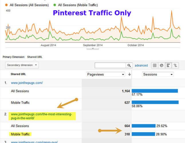 Most Interesting Pug Traffic - Threshold Solutions
